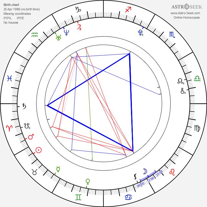 Allisyn Ashley Arm - Astrology Natal Birth Chart