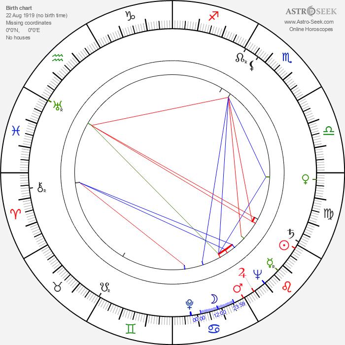 Alma Beltran - Astrology Natal Birth Chart