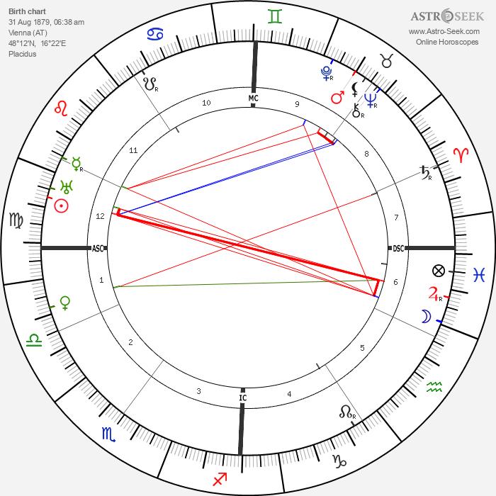 Alma Mahler - Astrology Natal Birth Chart