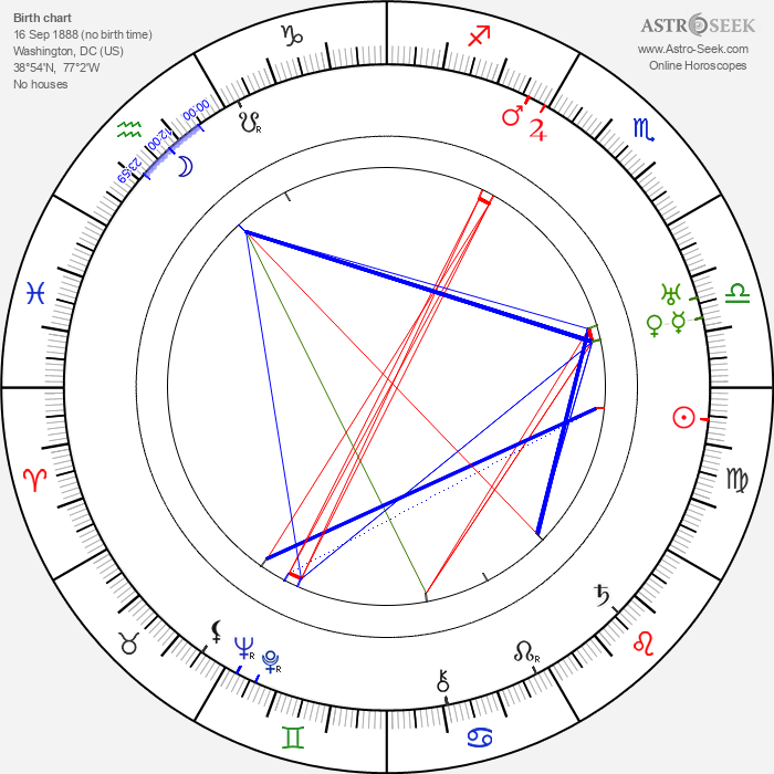 Almira Sessions - Astrology Natal Birth Chart