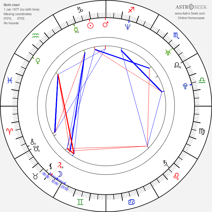 Almudena Fernandez - Astrology Natal Birth Chart