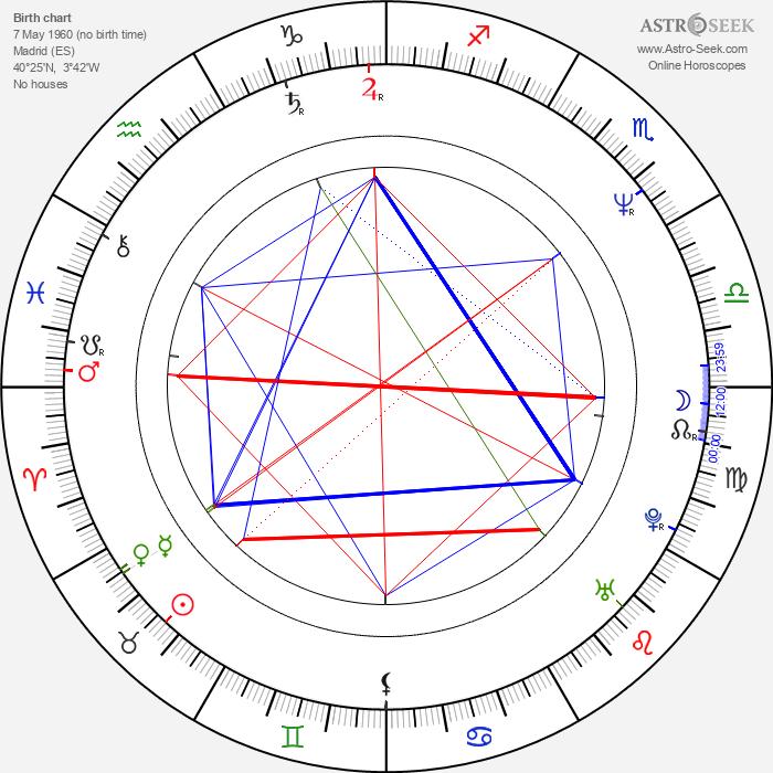 Almudena Grandes - Astrology Natal Birth Chart