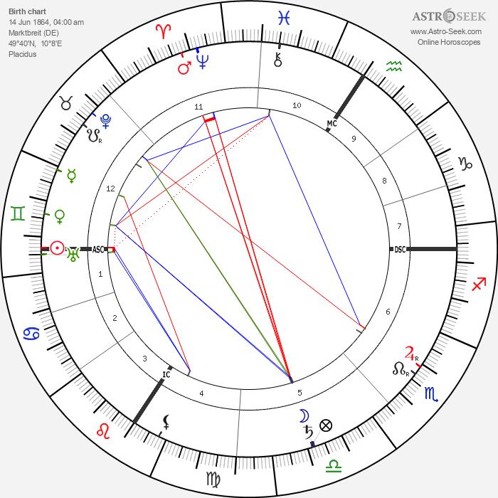 Alois Alzheimer - Astrology Natal Birth Chart