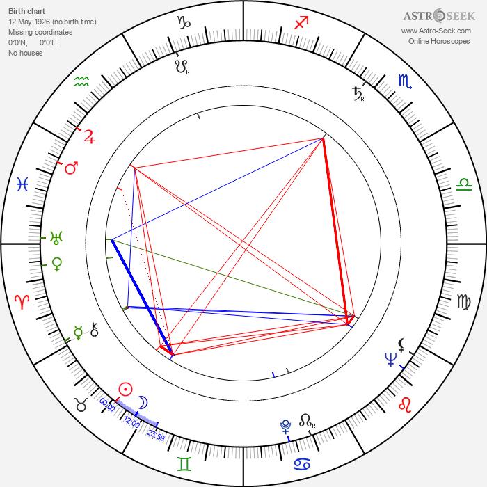 Alois Brummer - Astrology Natal Birth Chart