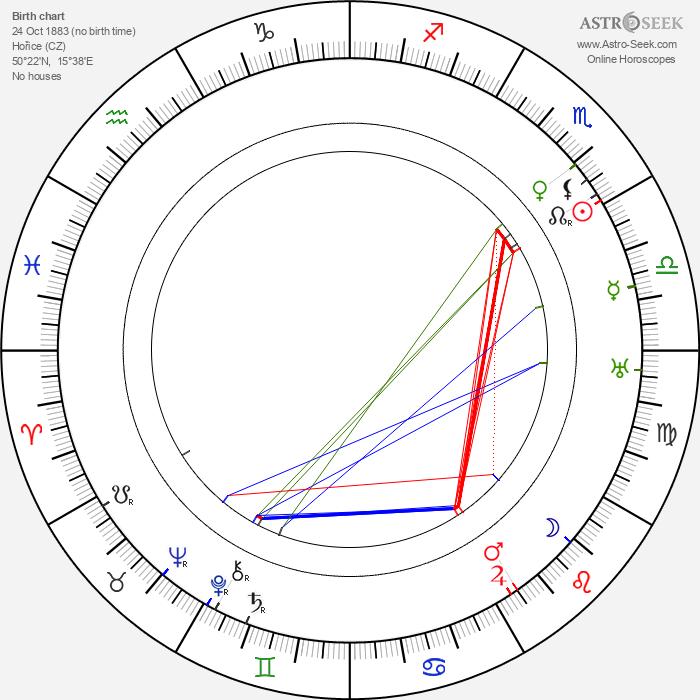 Alois Dvorský - Astrology Natal Birth Chart