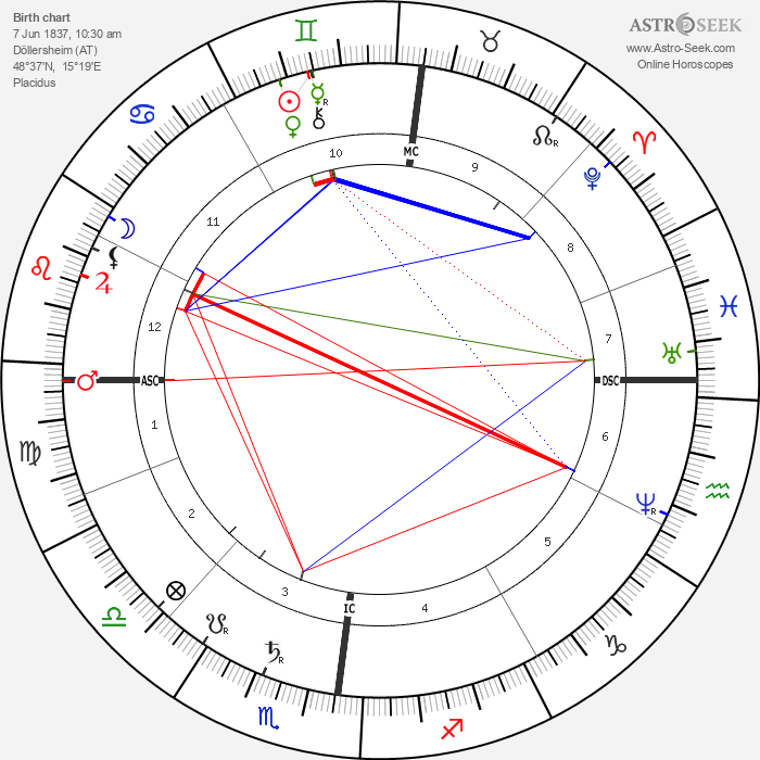 Alois Hitler - Astrology Natal Birth Chart