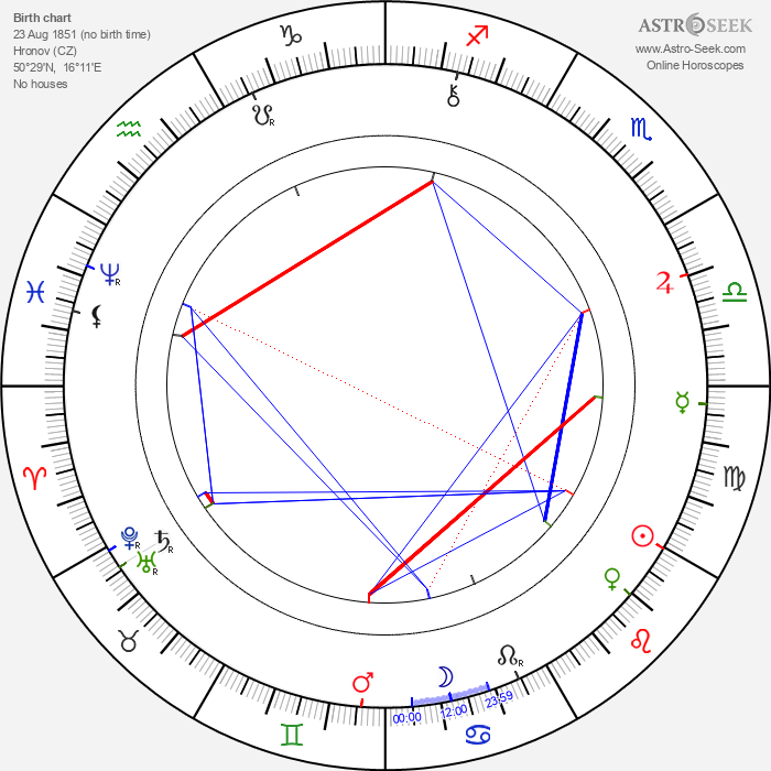 Alois Jirásek - Astrology Natal Birth Chart