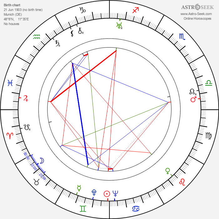 Alois Johannes Lippl - Astrology Natal Birth Chart