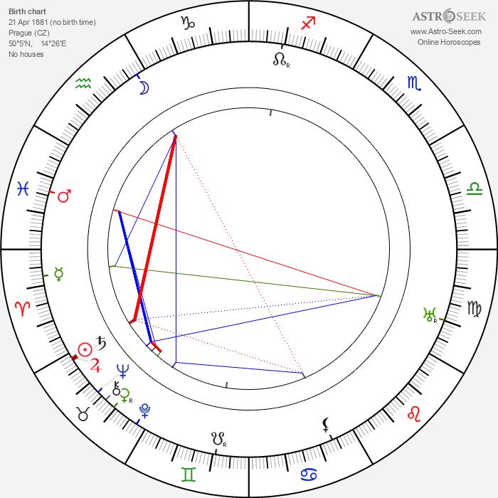 Alois Křoupal - Astrology Natal Birth Chart