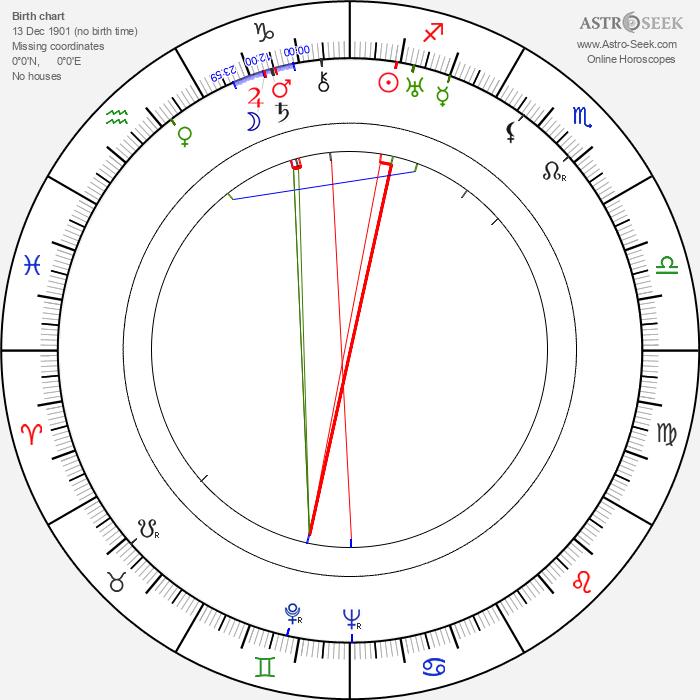 Alois Mecera - Astrology Natal Birth Chart