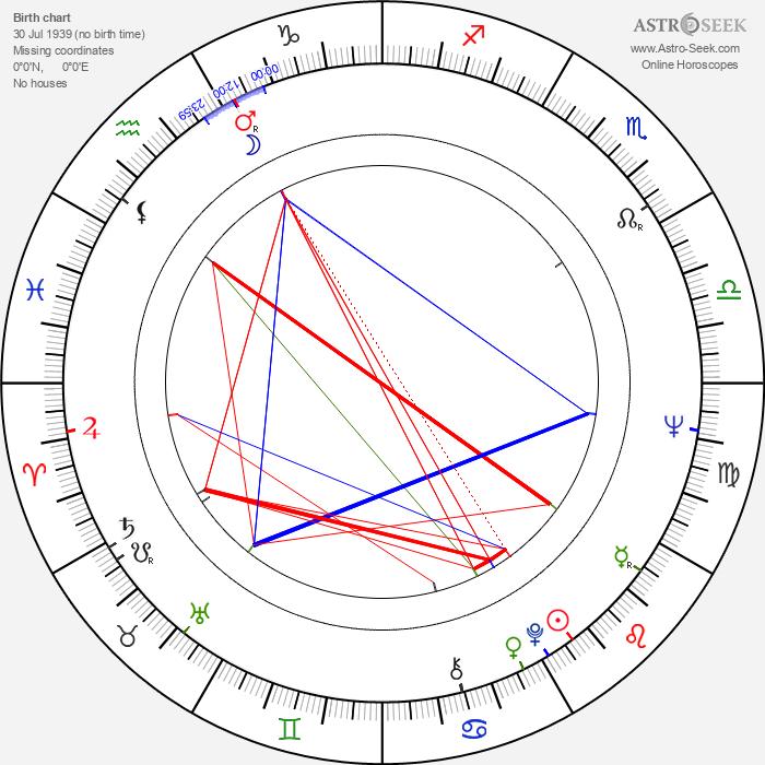 Alois Švehlík - Astrology Natal Birth Chart