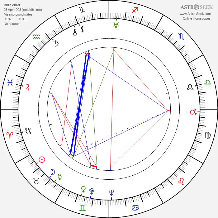 Alois Vachek - Astrology Natal Birth Chart
