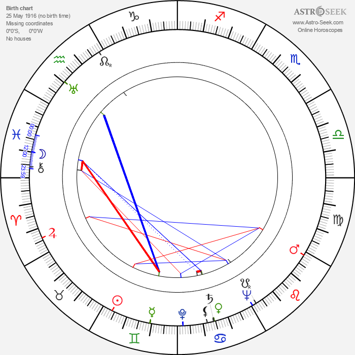 Alojz Kramár - Astrology Natal Birth Chart