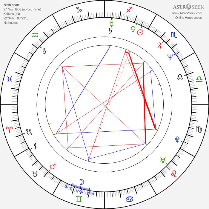Aloke Lohia - Astrology Natal Birth Chart