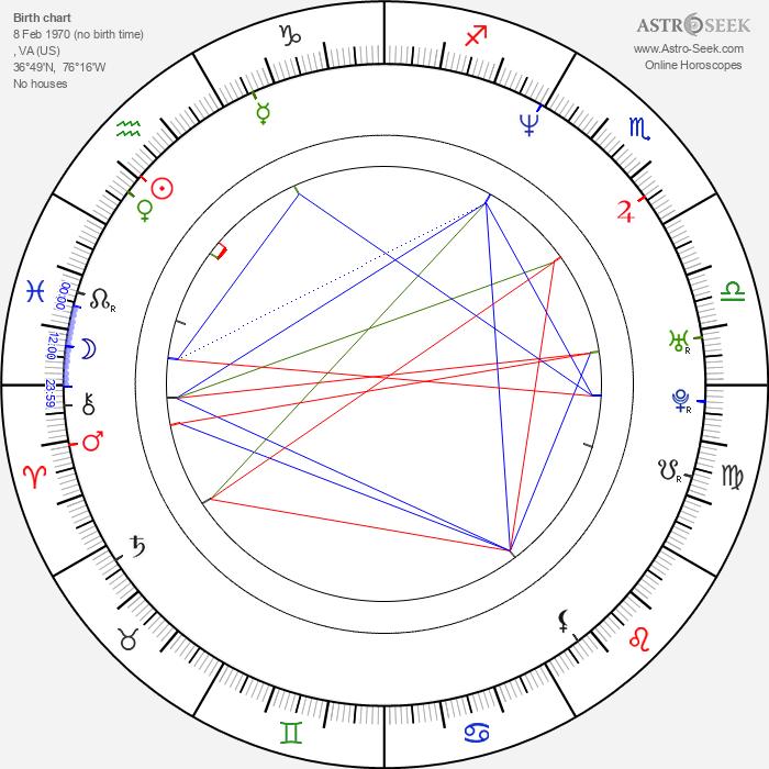 Alonzo Mourning - Astrology Natal Birth Chart