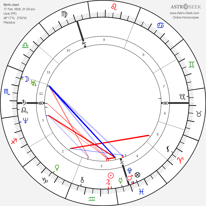 Alphonse Guépin - Astrology Natal Birth Chart