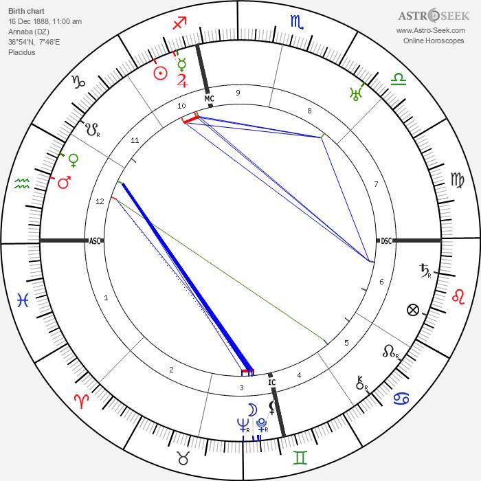 Alphonse Juin - Astrology Natal Birth Chart