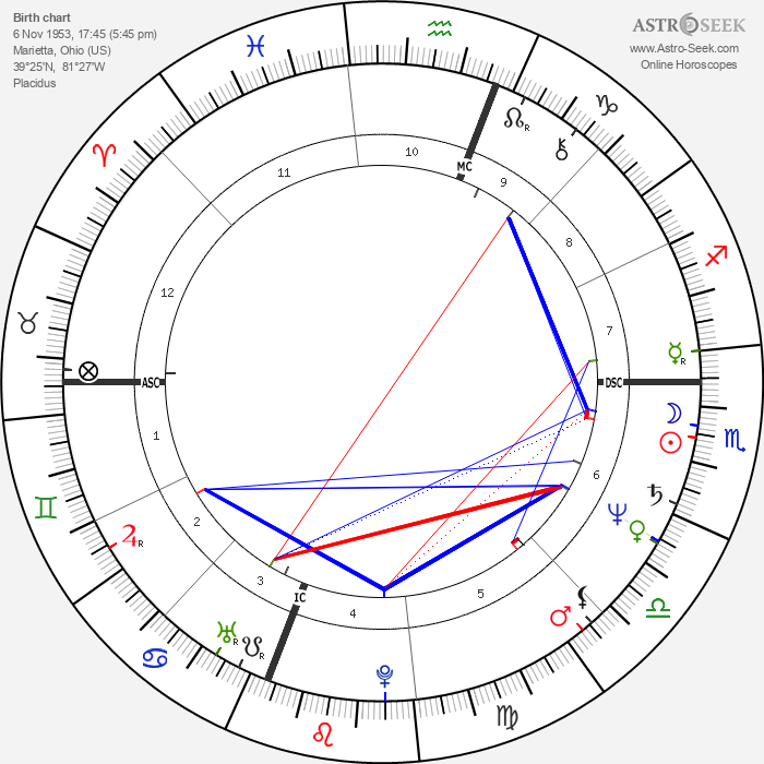Althea Flynt - Astrology Natal Birth Chart