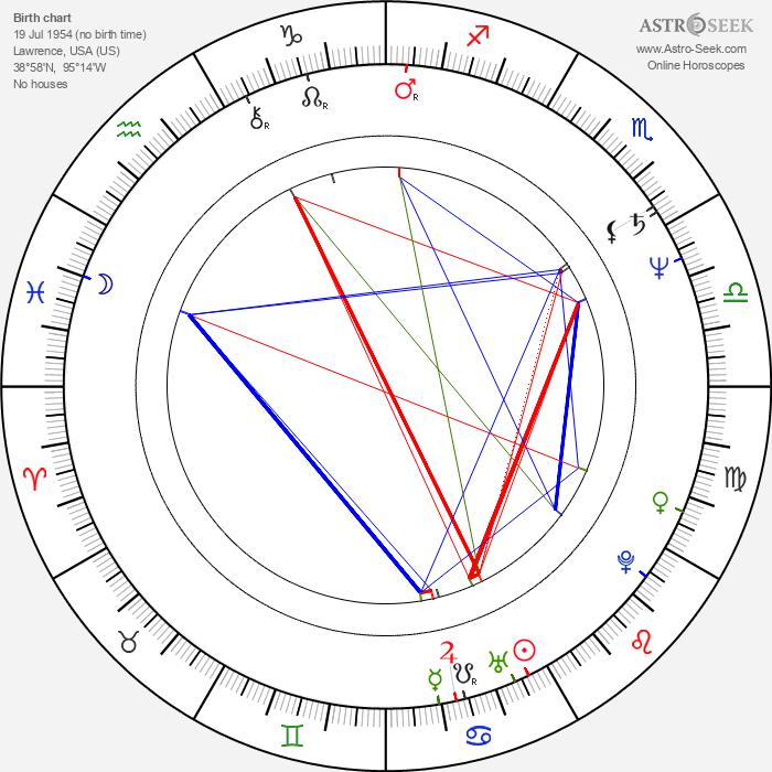 Alvan Adams - Astrology Natal Birth Chart