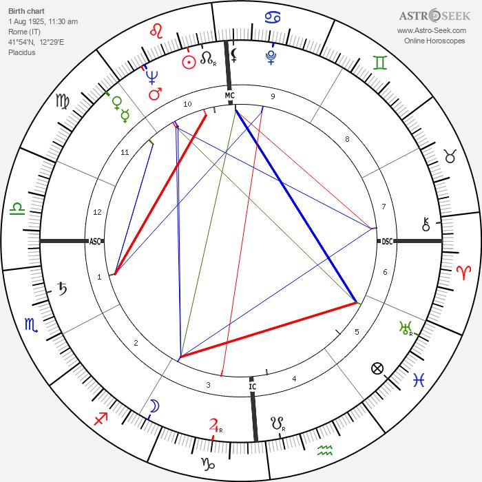 Alvaro Cerasani - Astrology Natal Birth Chart