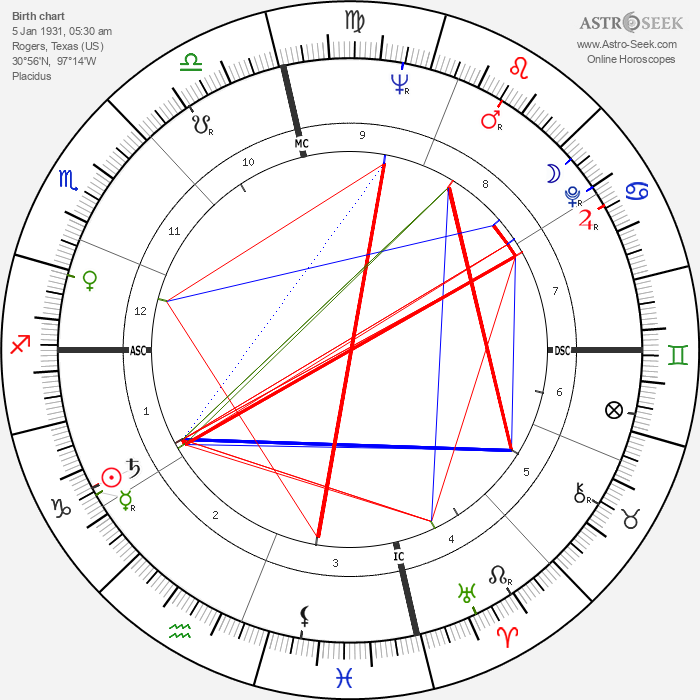 Alvin Ailey - Astrology Natal Birth Chart
