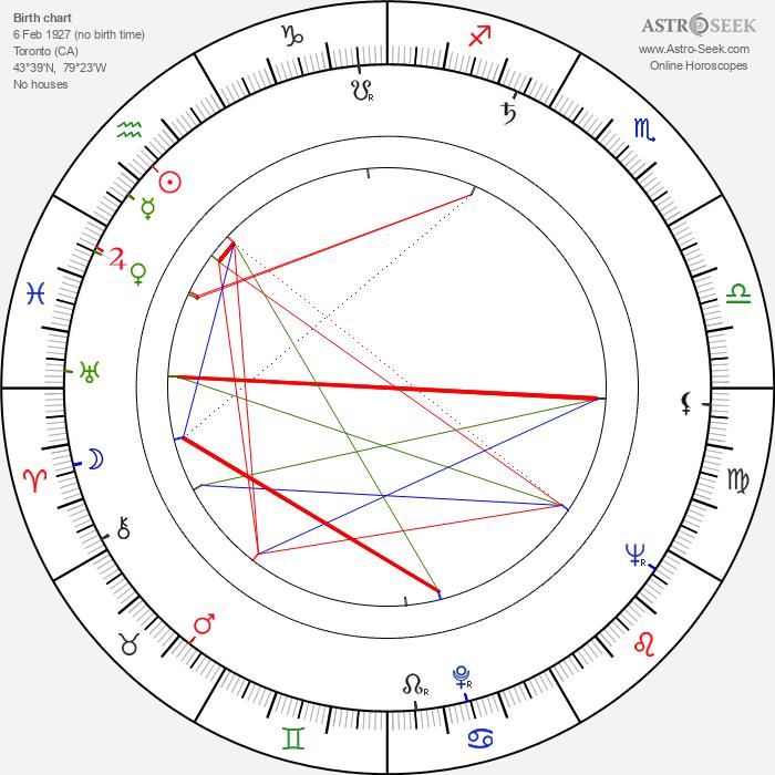 Alvin Rakoff - Astrology Natal Birth Chart