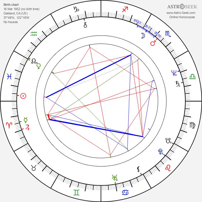 Alvin Sanders - Astrology Natal Birth Chart
