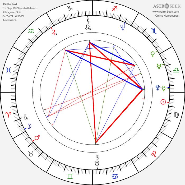 Alyn Smith - Astrology Natal Birth Chart