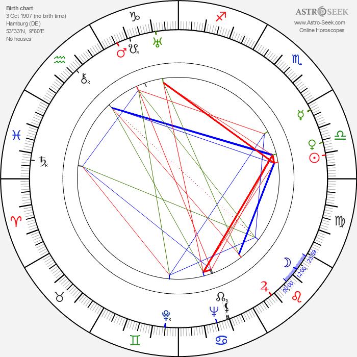 Alžběta Frejková - Astrology Natal Birth Chart
