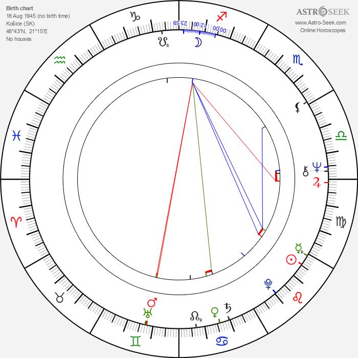 Alžbeta Štrkuľová - Astrology Natal Birth Chart