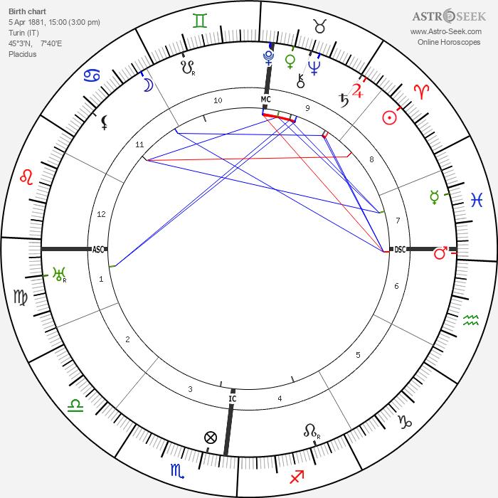 Amalia Guglielminetti - Astrology Natal Birth Chart