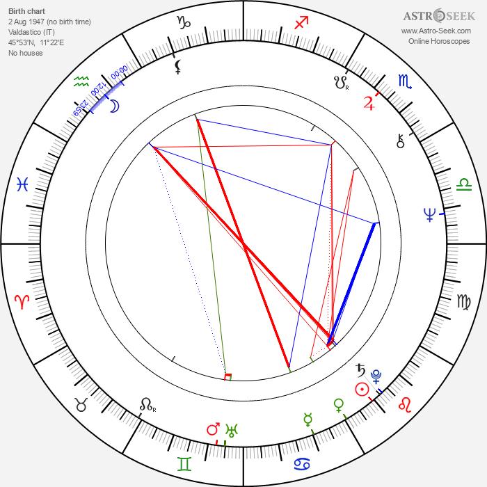Amalia Sartori - Astrology Natal Birth Chart