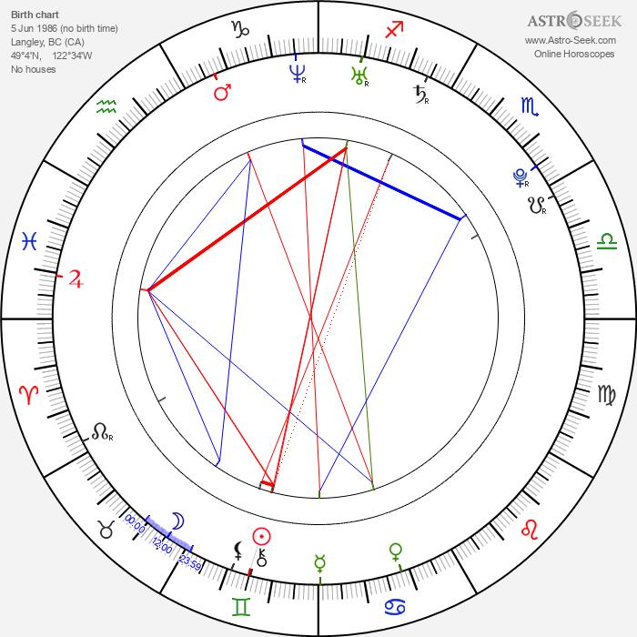 Amanda Crew - Astrology Natal Birth Chart