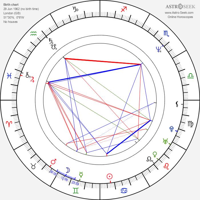 Amanda Donohoe - Astrology Natal Birth Chart