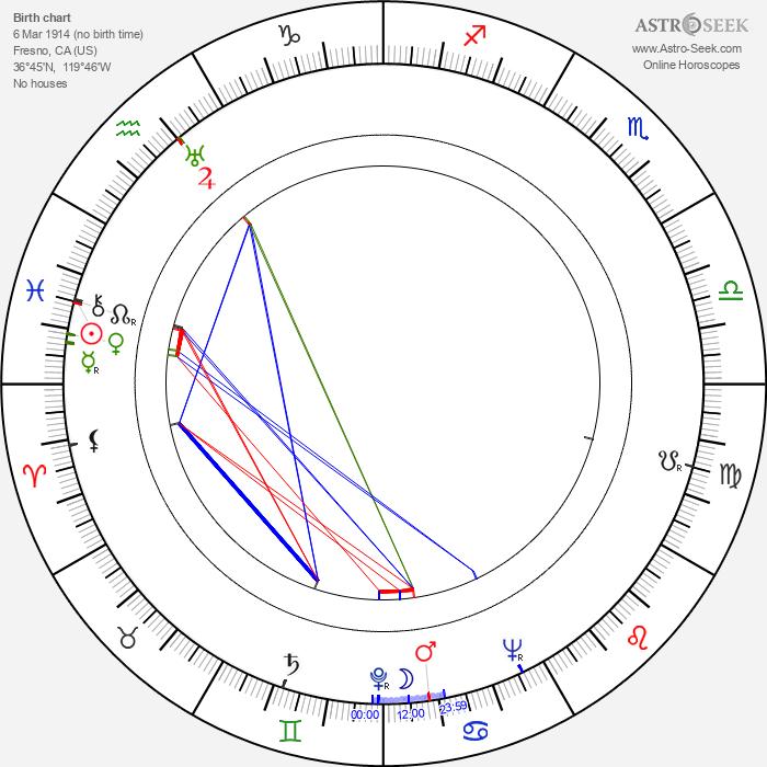 Amanda Duff - Astrology Natal Birth Chart