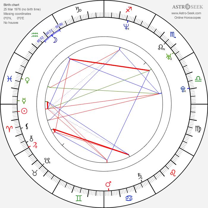 Amanda Marcum - Astrology Natal Birth Chart