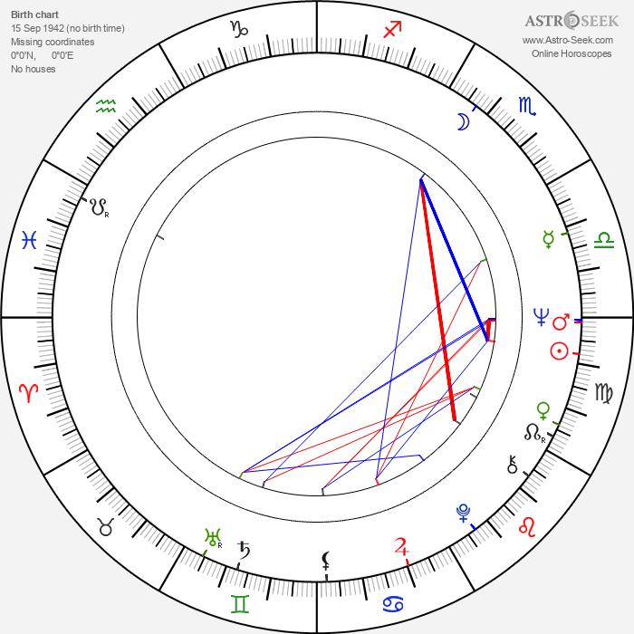 Amanda Murray - Astrology Natal Birth Chart