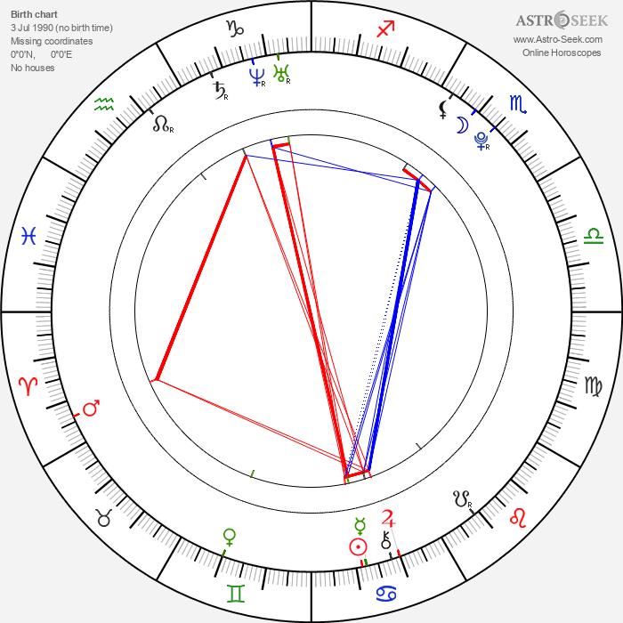Amanda Rasmuson - Astrology Natal Birth Chart