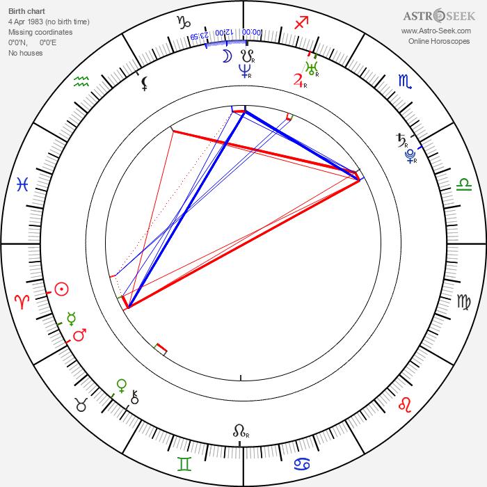 Amanda Righetti - Astrology Natal Birth Chart