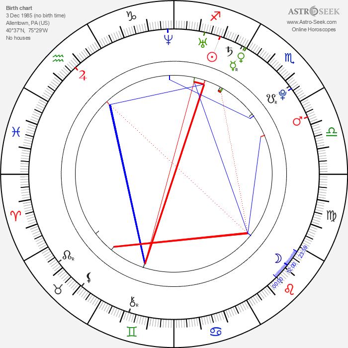 Amanda Seyfried - Astrology Natal Birth Chart