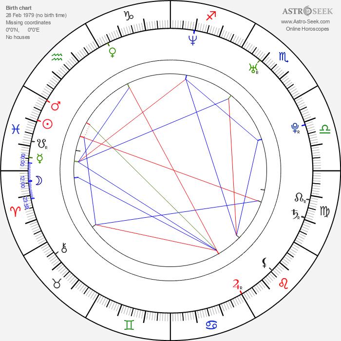 Amat Escalante - Astrology Natal Birth Chart