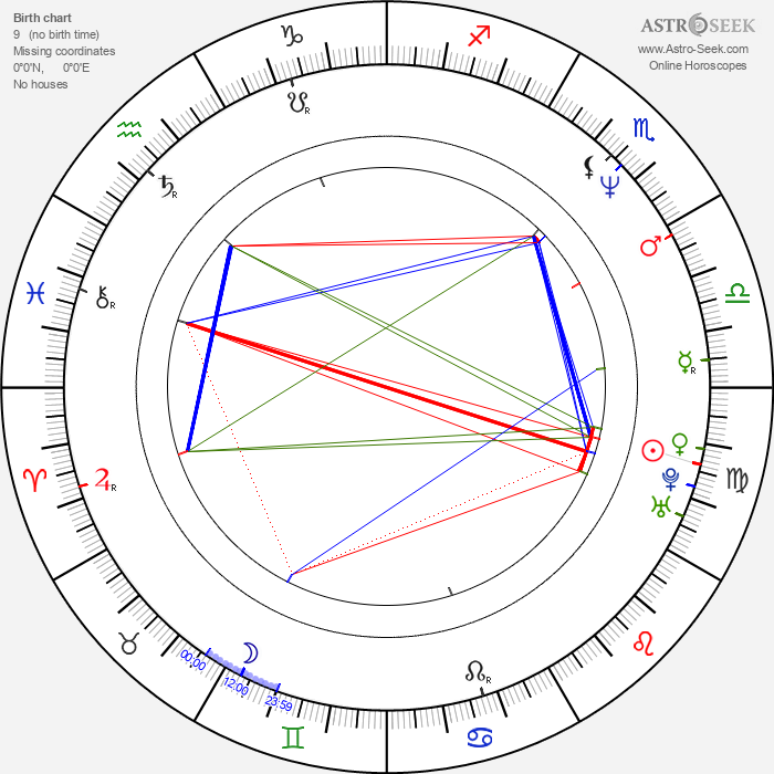 Amaury Gutierrez - Astrology Natal Birth Chart