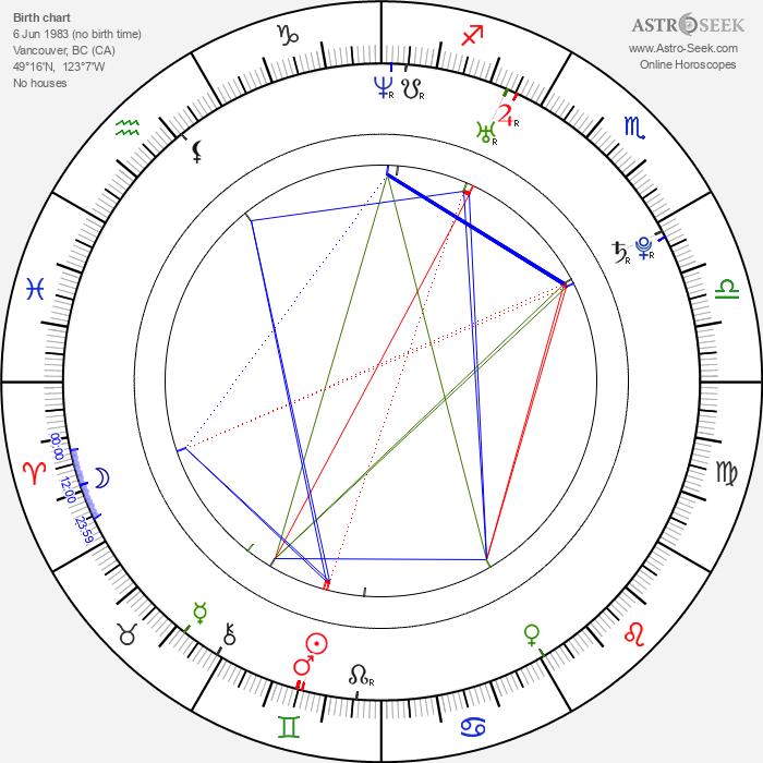 Amber Borycki - Astrology Natal Birth Chart