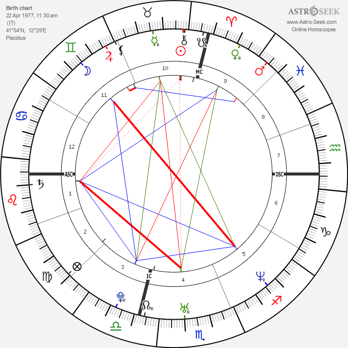 Ambra Angiolini - Astrology Natal Birth Chart