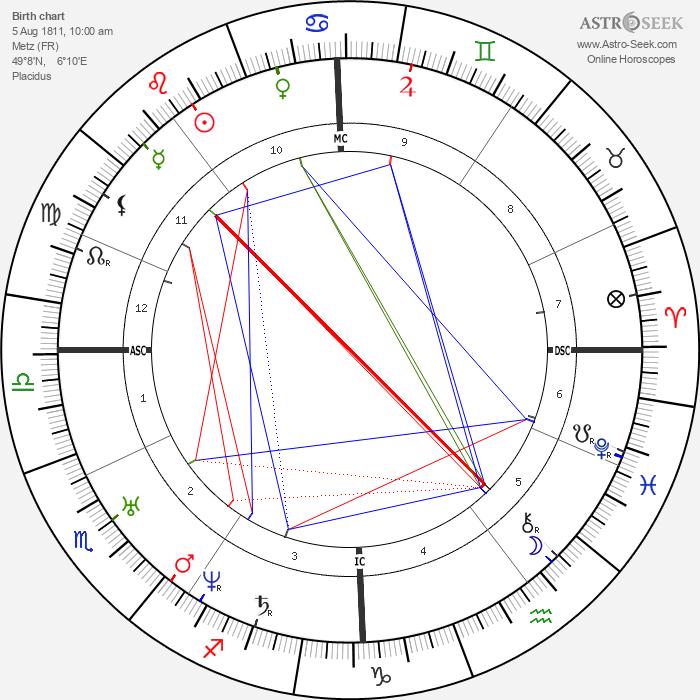 Ambroise Thomas - Astrology Natal Birth Chart
