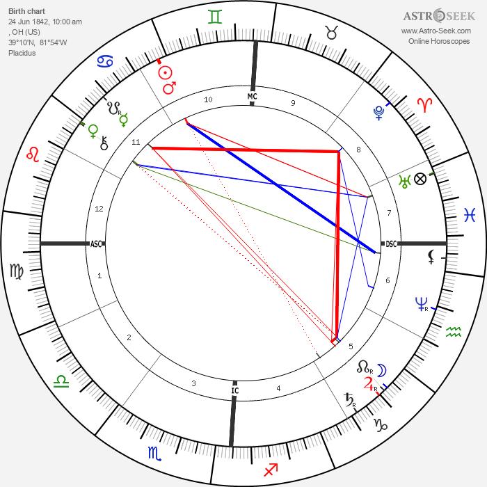 Ambrose Bierce - Astrology Natal Birth Chart