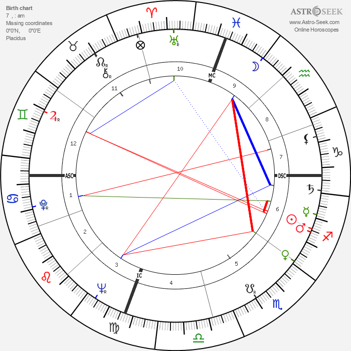 Ambrosio Guillen - Astrology Natal Birth Chart