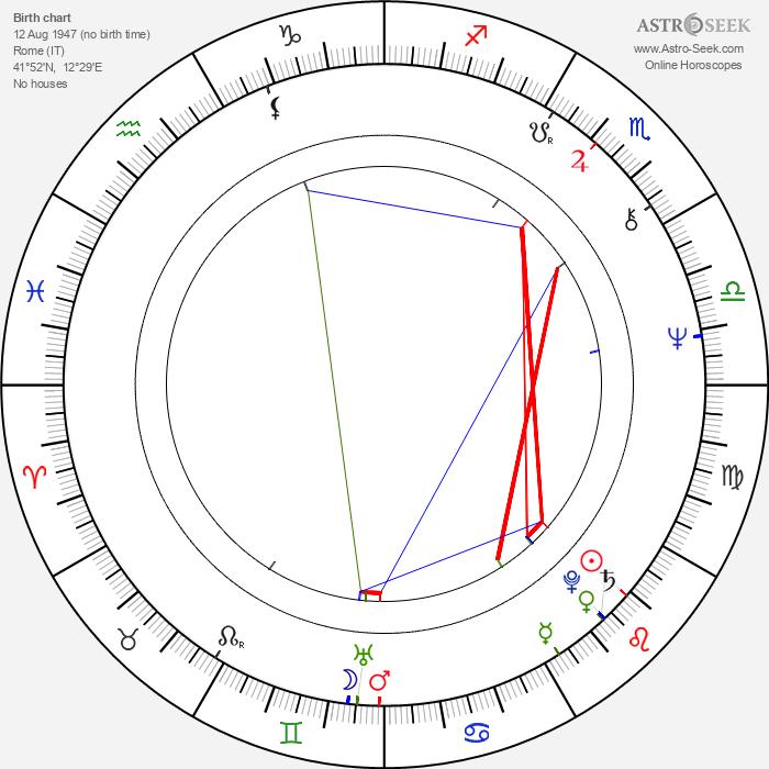 Amedeo Minghi - Astrology Natal Birth Chart