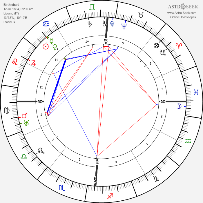 Amedeo Modigliani - Astrology Natal Birth Chart