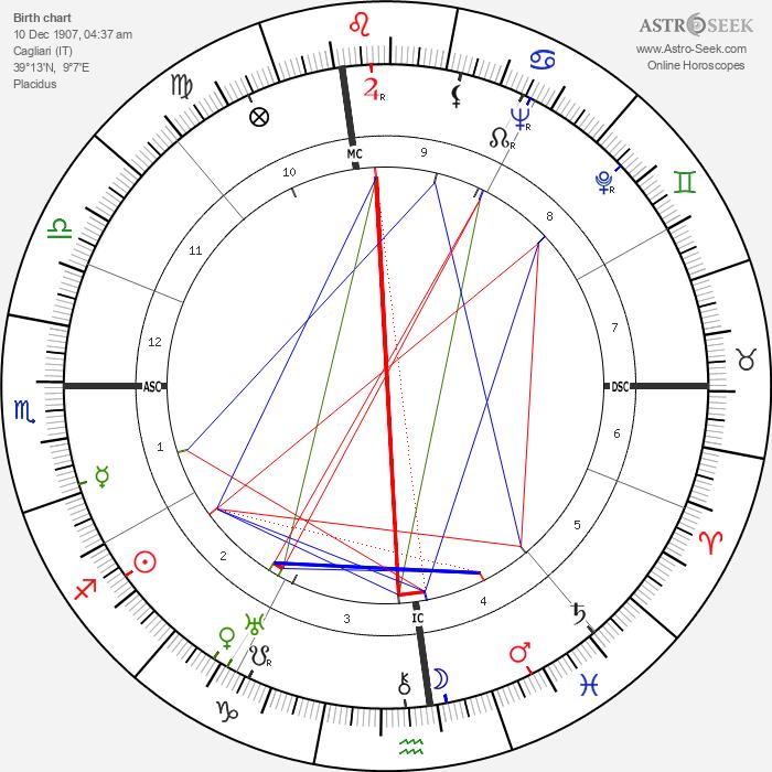 Amedeo Nazzari - Astrology Natal Birth Chart